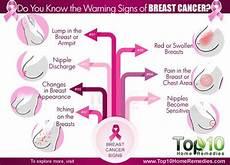 Savez Vous Les Signes Avant Coureurs De Cancer Du Sein