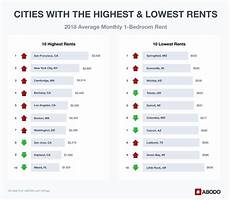 us average rent 2018 review america s most trusted data