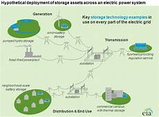 electricity storage location location location and cost today in energy u s energy