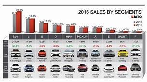 In Cijfers 84 Miljoen Wagens Wereldwijd Verkocht 2016
