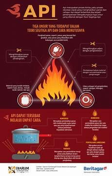 Mengenal Teori Segitiga Api Dan Cara Pencegahannya