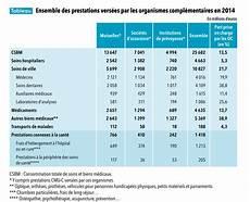 prix mutuelle macif comparatif tarif mutuelle sant 233 assurance musset