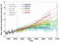 5 present weather and climate climate change scenarios for new zealand niwa