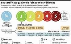 Circulation Quot Vignette Quot Anti Pollution Obligatoire 224
