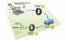 duree de vie d un pneu les performances environnement michelin tout sur le pneu