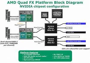 Amd Quadfx Platform  U0026 Fx-70 Series Processors