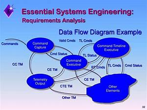 Ppt - Introduction To Systems Engineering Practices  Session I