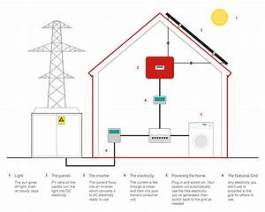 How Solar Panels Work