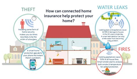 What Is Connected Home Insurance?