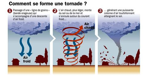 dossier gt comment se forment les tornades