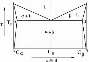 9  A Schematic Eutectic Phase Diagram  C E And T E Are The