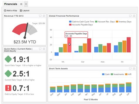 financial performance dashboard examples financial