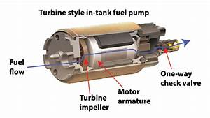 Fuel Pumps-common Causes And How To Identify It