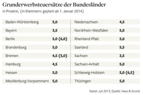 grunderwerbsteuer niedersachsen 2016 grunderwerbsteuer l 228 nder schr 246 pfen h 228 uslebauer und mieter