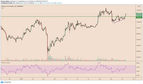 A distributed, worldwide, decentralized digital money. Bitcoin Weekly Outlook: Expect Downside Correction as ...