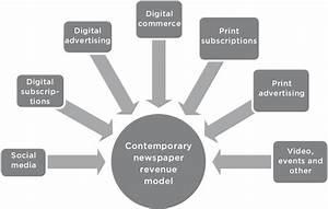 A Contemporary Newspaper Revenue Model