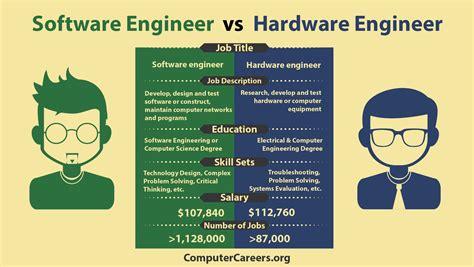 infographic software engineer  hardware engineer