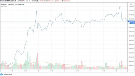 In a centralized economy, currency is issued by a central bank at a rate that is supposed to match the growth of the amount of goods that are exchanged so that these goods can be traded with stable prices. Bitcoin Breaks New 2020 High As Total Market Cap Topped ...