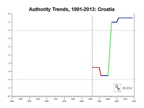 Polity IV Regime Trends: Croatia, 1991-2013