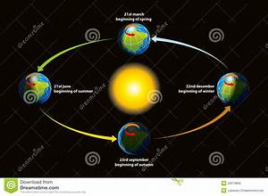 Earth's Ecliptic Royalty Free Stock Photo - Image: 25579865