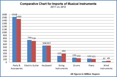 Indian Musical Instruments Market To Cross  Mn By 2017