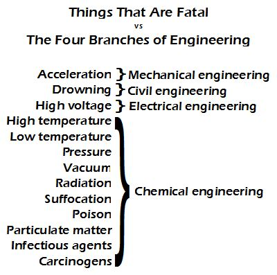 Chemical Engineering Meme - engineering funny pinterest engineers physics and everything