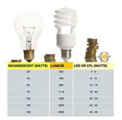 watt s going on choosing the correct bulb by converting watts to lumens apartment therapy