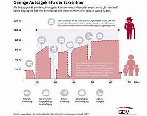 Rente Berechnen 2015 : eckrente tats chliche rente deutlich niedriger gmbh vorteile ~ Themetempest.com Abrechnung