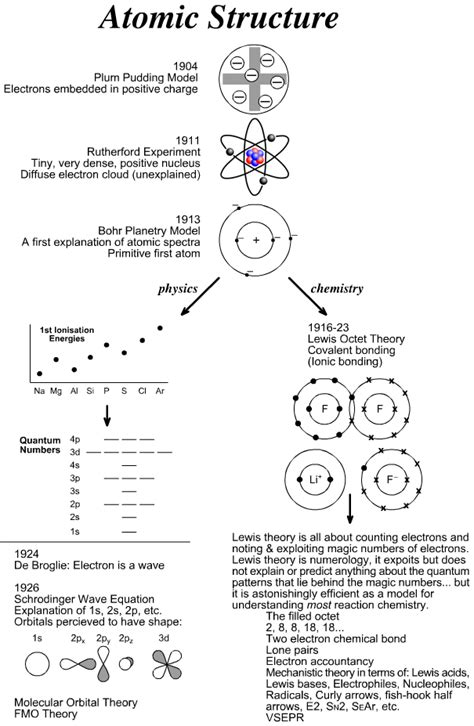 A Timeline of Structural Theory