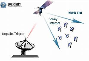 Explanation Of Internet Access And Private Vsat Networks