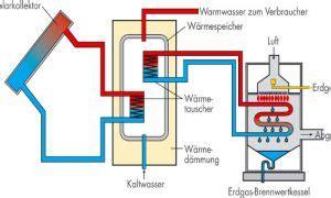 Waermepumpe Und Solarthermie Kombinieren by Kombinierte Warmwasser Und Heizungsunterst 252 Tzung Durch