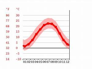 Asheville Climate Average Temperature Weather By Month