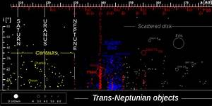 The Big Bang Theory Of Trans-neptunian Objects