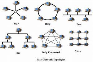 Paper  Wireless Sensor Networks