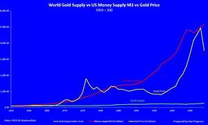 Above Ground Gold Stock How Much Is There And Why Does