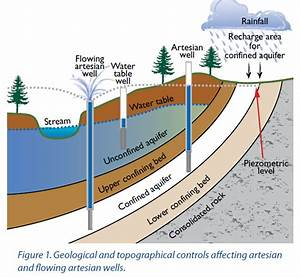 Artesian Wells Can Bring Water To The Land Surface Naturally
