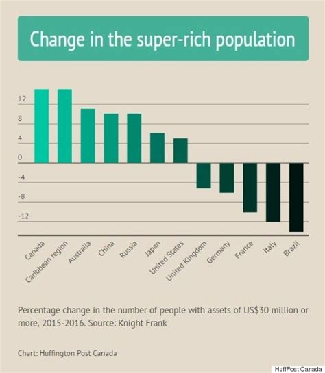 growing canada huffingtonpost fastest population rich fast super