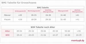 Body Mass Index Berechnen Nach Alter : das ideale k rpergewicht ~ Themetempest.com Abrechnung