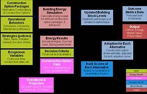 Building Stock Decision Selection And Energy Use