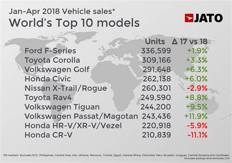 These were the world's top selling cars through April 2018 ...