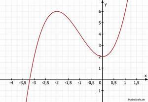 Nullstellen Berechnen Polynomdivision : mathe artikel das newtonverfahren mathelounge ~ Themetempest.com Abrechnung