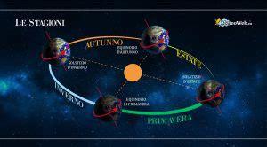 Circolo Di Illuminazione Della Terra by Equinozio Di Primavera Il Quot Punto Gamma Quot Alle 05 30 Di Oggi