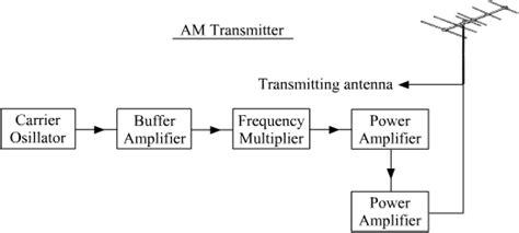 block diagram   transmitter   receiver