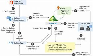 App-based Conditional Access With Intune