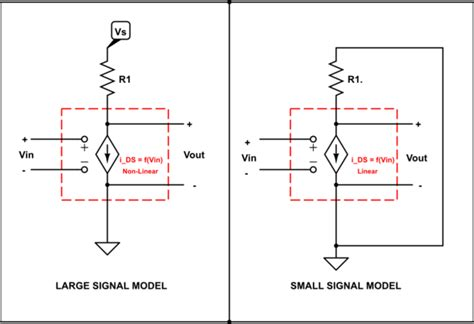 Mosfet Why Does The Small Signal Analysis Work