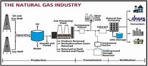 Natural Gas Value Chain