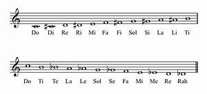 What Are The Names For Chromatic Notes In A Fixed Do