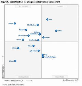 2015 magic market week autos post With gartner magic quadrant document management systems