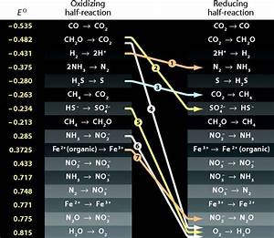 The Search For Signs Of Life On Exoplanets At The Interface Of Chemistry And Planetary Science