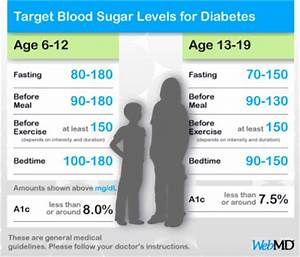 What Is Normal Blood Sugar Level For Kids Diabetes Go Away